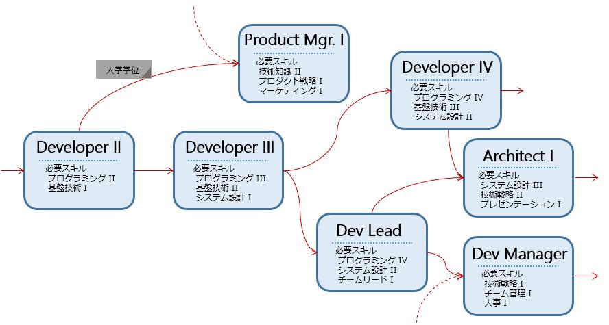 Dev career path example